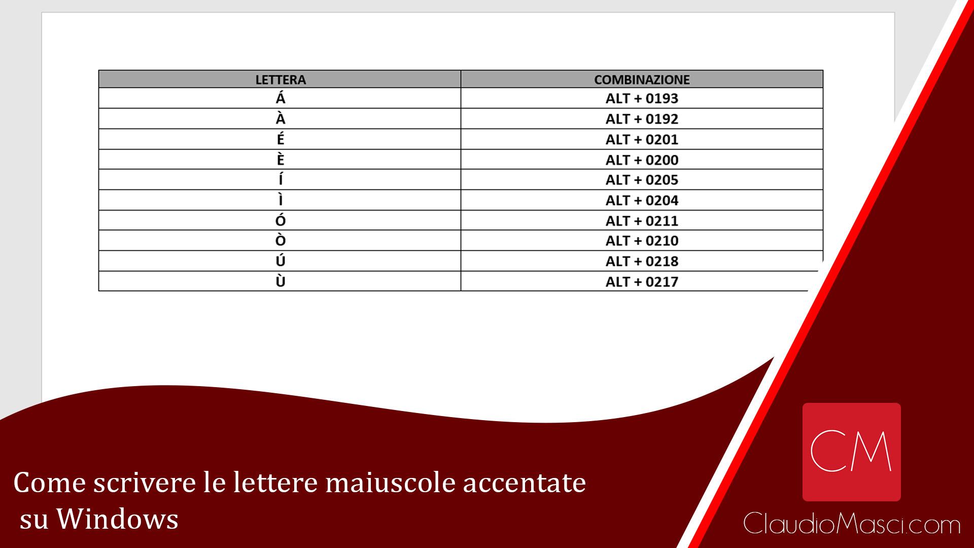 Come scrivere le lettere maiuscole accentate su Windows
